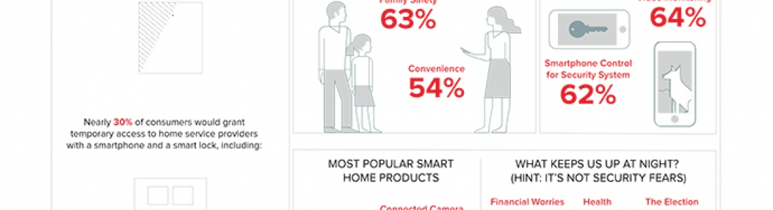 30 Million Households Add Smart Home Tech
